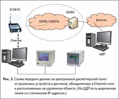 Схема передачи данных на центральный диспетчерский пункт от различных устройств и датчиков, объединенных в Ethernet-сети и расположенных на удаленном объекте.