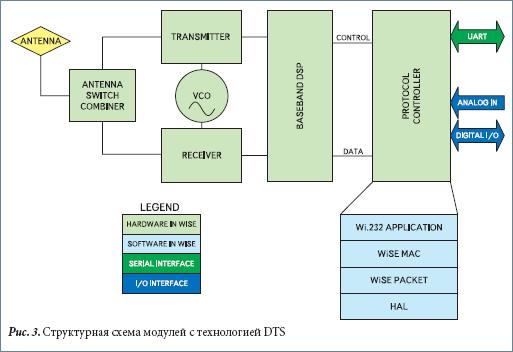 Структурная схема модулей с технологией DTS