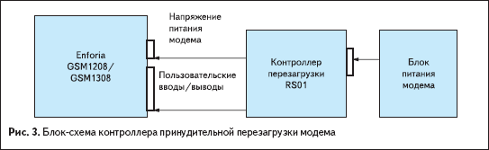 Блок-схема контроллера принудительной перезагрузки модема