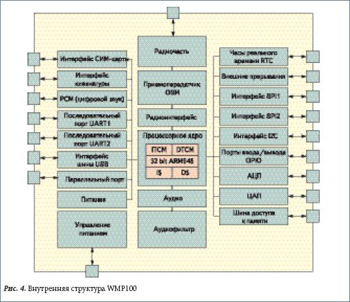 Внутренняя структура WMP100