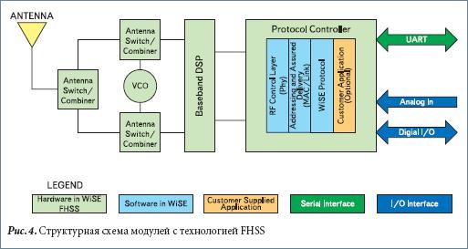 Структурная схема модулей с технологией FHSS
