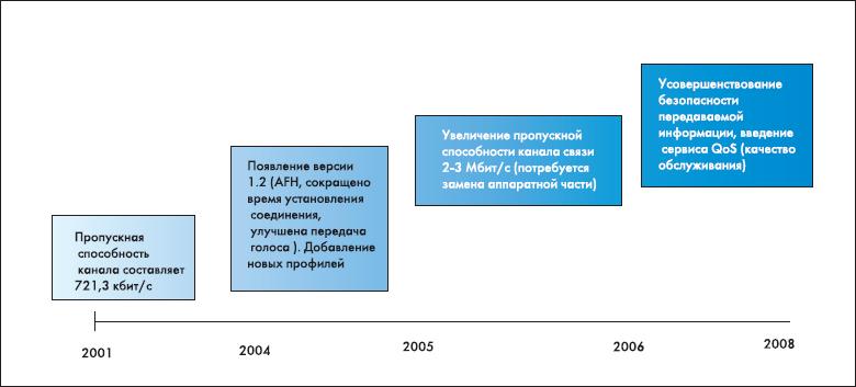 Этапы развития технологии Bluetooth