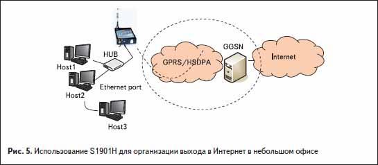Использование S1901H для организации выхода в Интернет в небольшом офисе