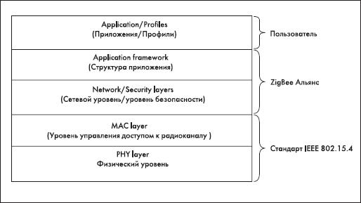 Модель взаимодействия стандарта IEEE 802.15.4, технологии беспроводной передачи данных ZigBee и конечного пользователя