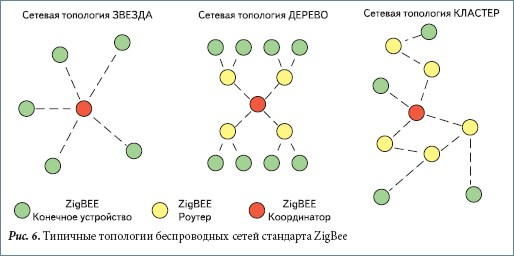 Типичные топологии беспроводных сетей стандарта ZigBee