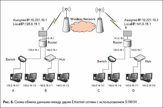 Схема обмена данными между двумя Ethernet-сетями с использованием S1901H