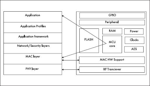 Концепция исполнения аппаратной части технологии беспроводной передачи данных ZigBee
