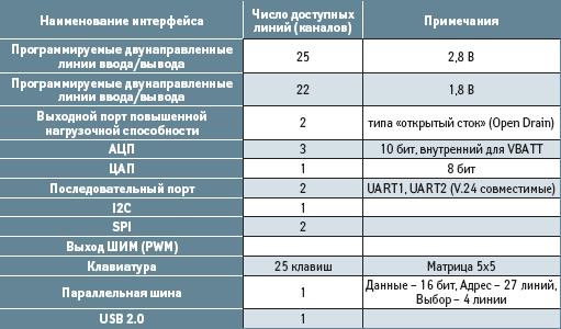 Внешние интерфейсы WMP100