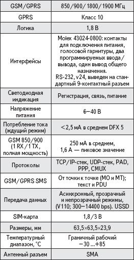 Технические характеристики модуля GSM1308+