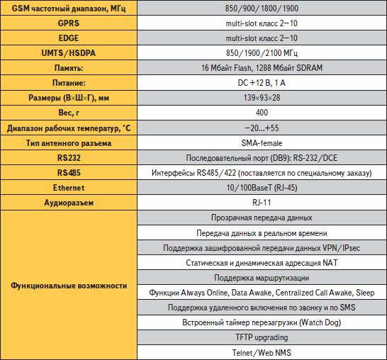 Технические характеристики шлюза S1901H