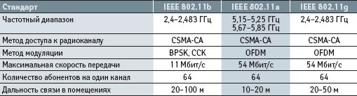 Основные технические характеристики стандартов IEEE 802.11a, b и g