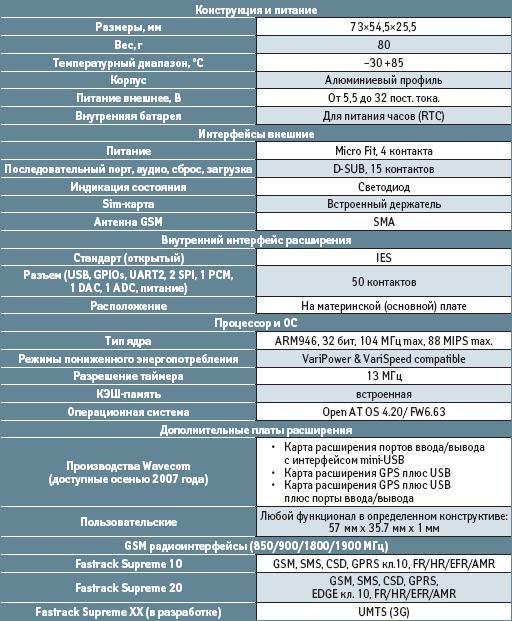 Технические характеристики Fastrack Supreme