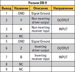 Параметры интерфейса RS-485 шлюза S1901H