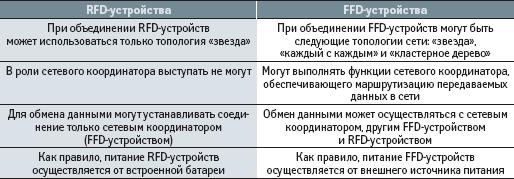 Перечень функций, выполняемых устройствами FFD и RFD