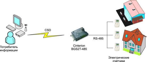 М2М-передача данных в системах энергоучета