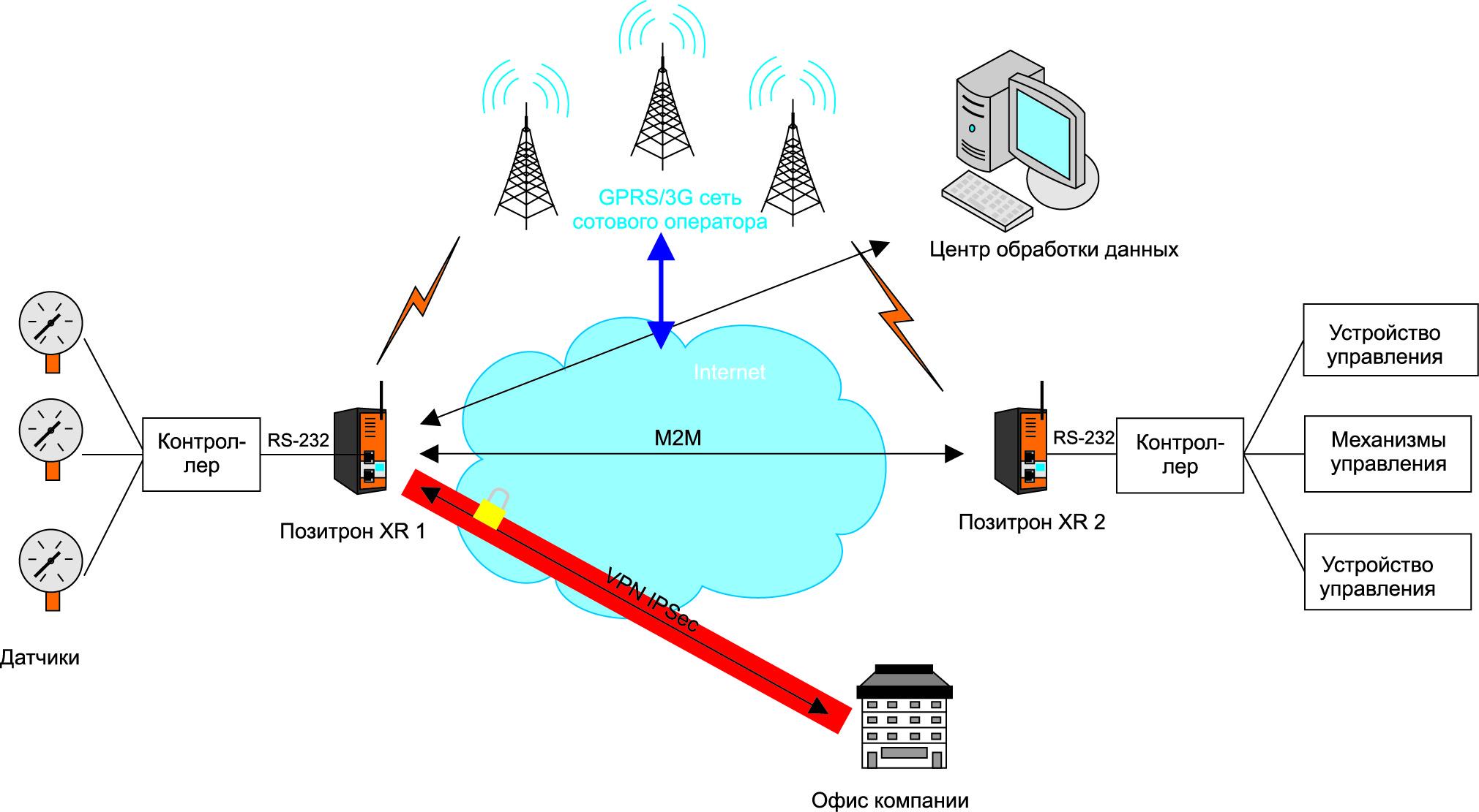 Распределенная система мониторинга удаленных объектов с применением 3G-роутера «Позитрон XR»