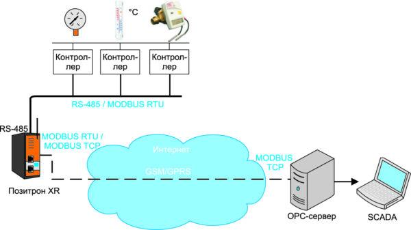 Схема передачи данных MODBUS-RTU по GSM/GPRS