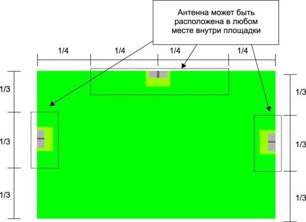 Рекомендуемые площадки для размещения антенны