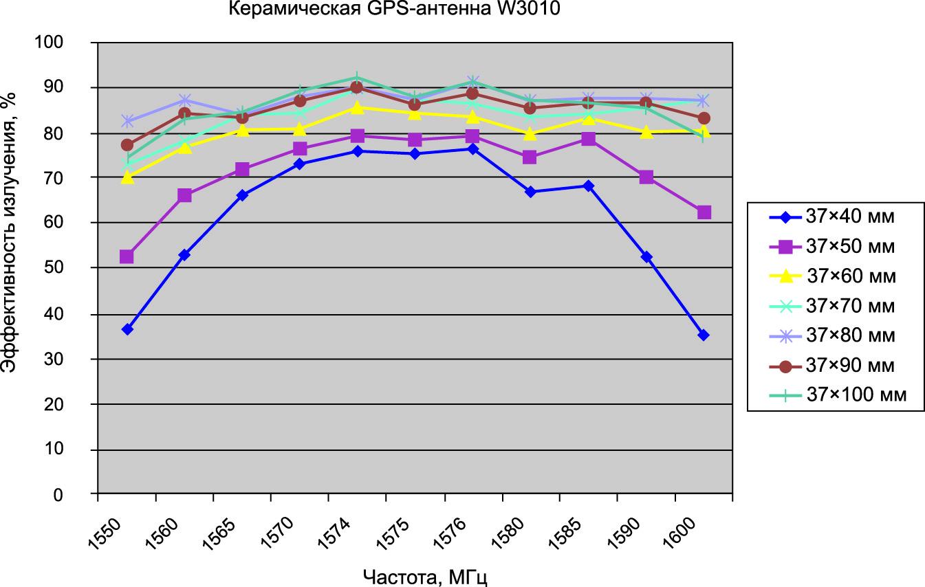 Зависимость эффективности излучения антенны от длины платы