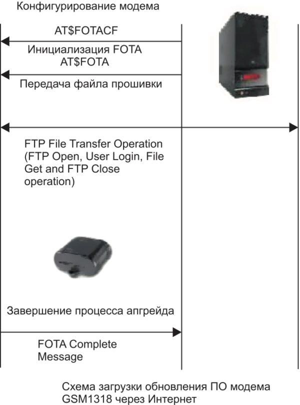 Схема работы функции Enfora-FOTA