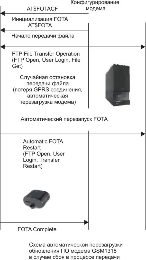 Принцип автоматической перезагрузки передачи дельта-файла