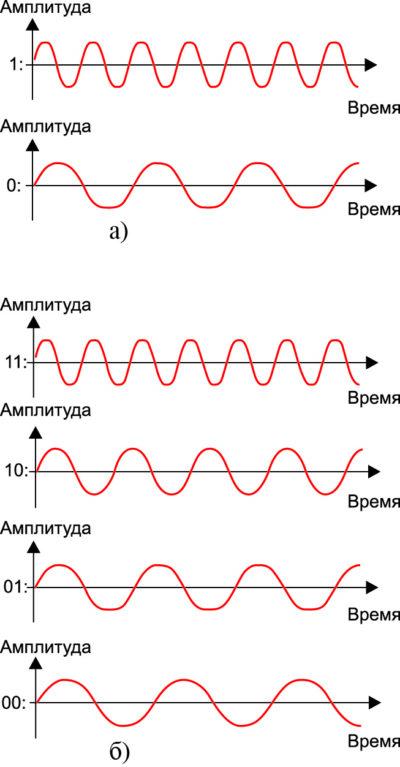 Представление цифрового сигнала при использовании различных методов модуляции
