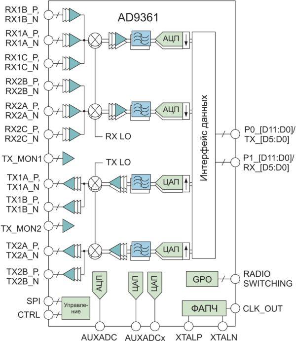 Блок-схема трансивера AD9361