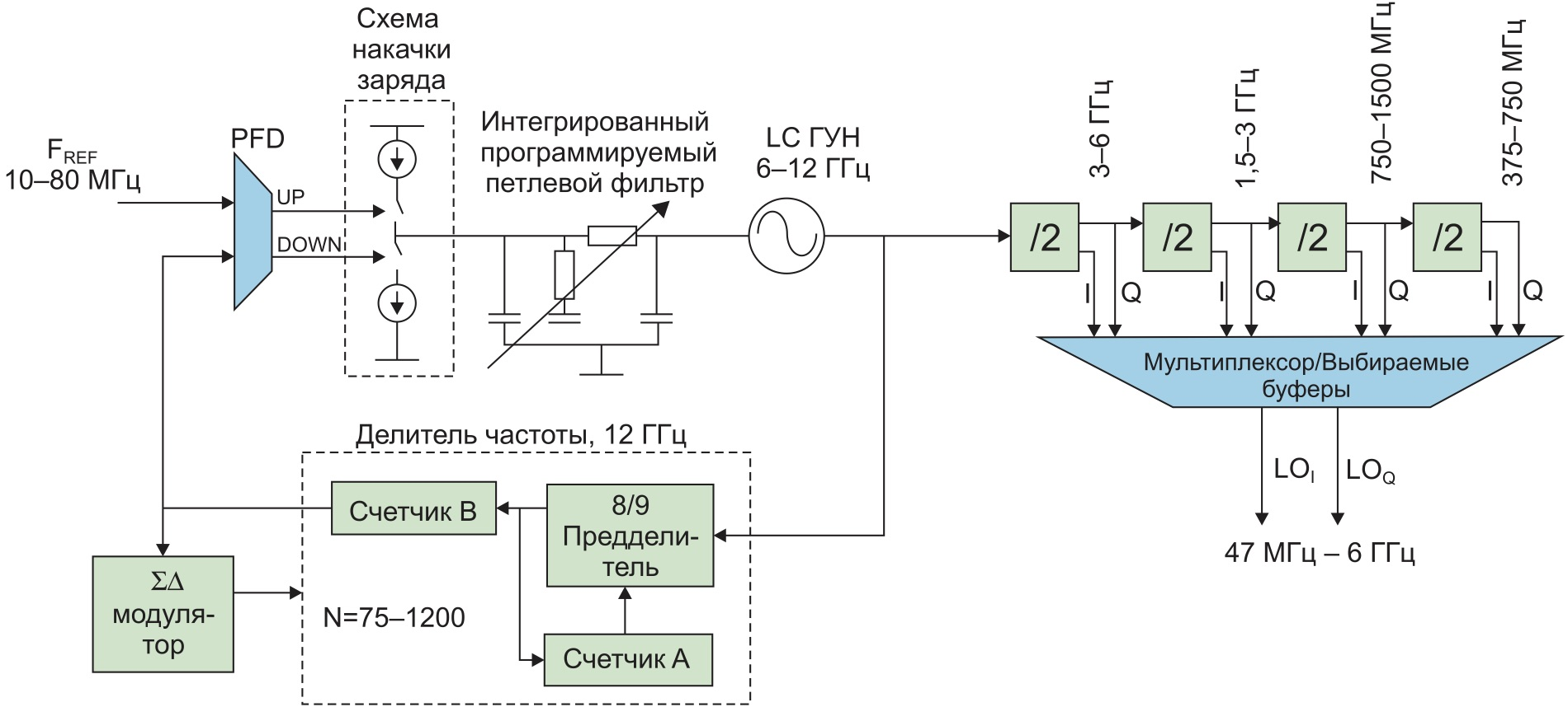 Интегрированный в AD9361 гетеродин на базе ГУН с диапазоном перестройки в одну октаву