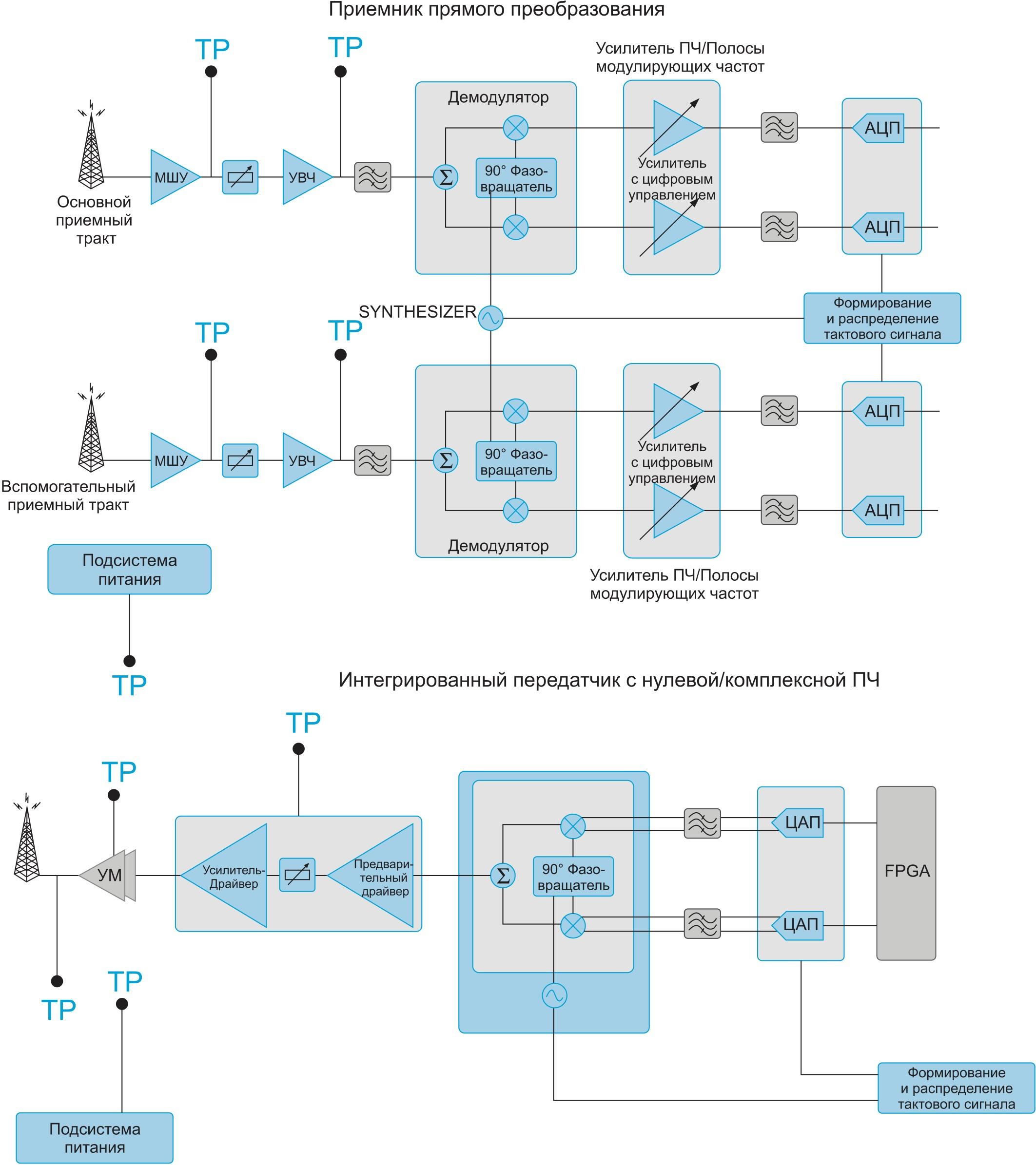 Блок-схема БС макросоты, иллюстрирующая некоторые из точек сбора телеметрии, в которых может быть использован AD9361