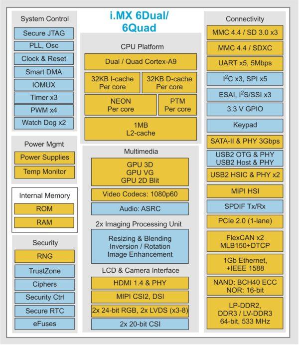 Структурная схема контроллера Freescale i.MX6 (доступные функции и интерфейсы варьируются в зависимости от конкретной модели)