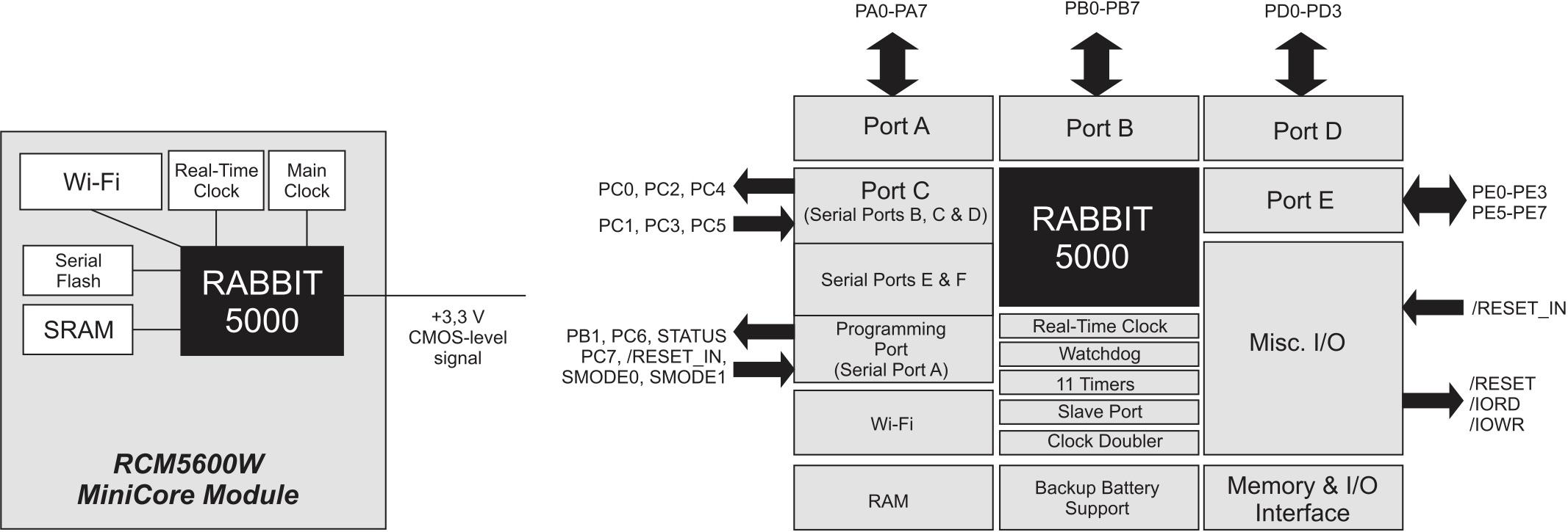 Структурная схема модулей RCM5600W MiniCore и доступные порты ввода/вывода