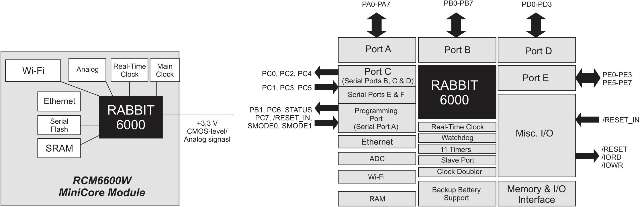 Структурная схема модулей RCM6600W MiniCore и доступные порты ввода/вывода