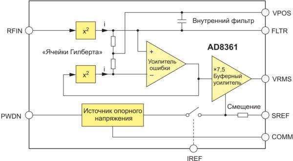 Структура микросхемы AD8361