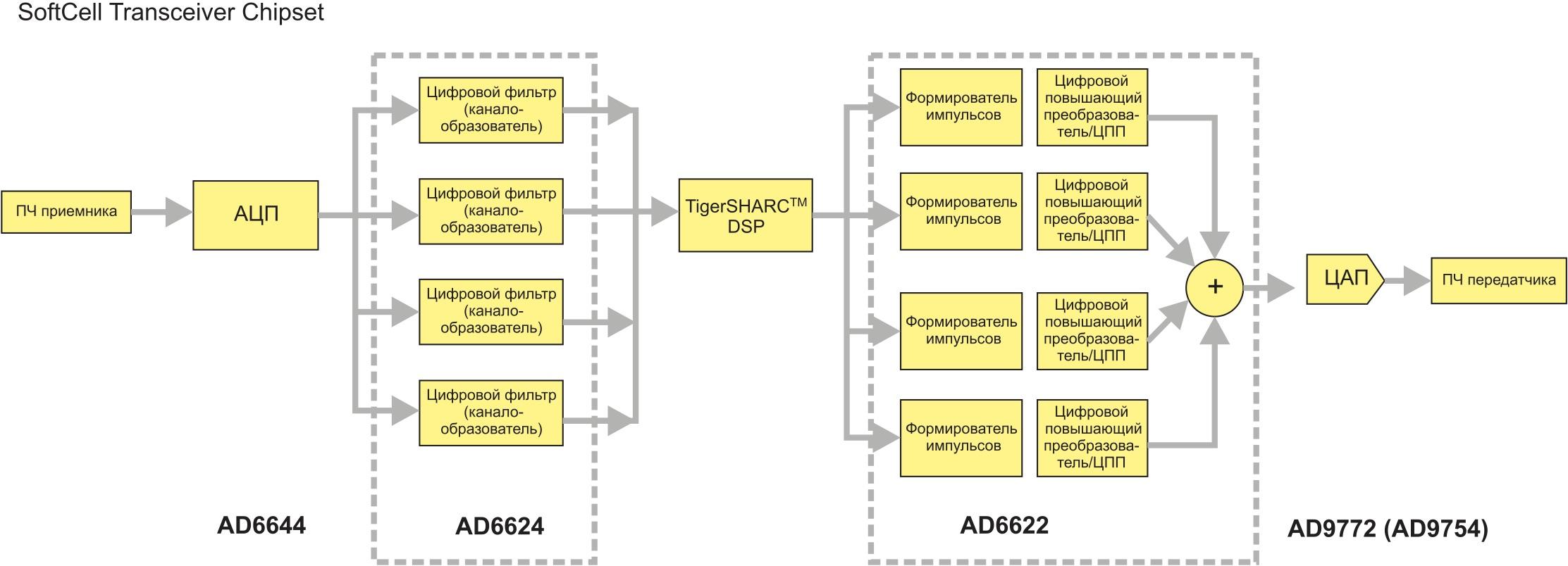 Блок-схема базовой станции на чипсете SoftCell