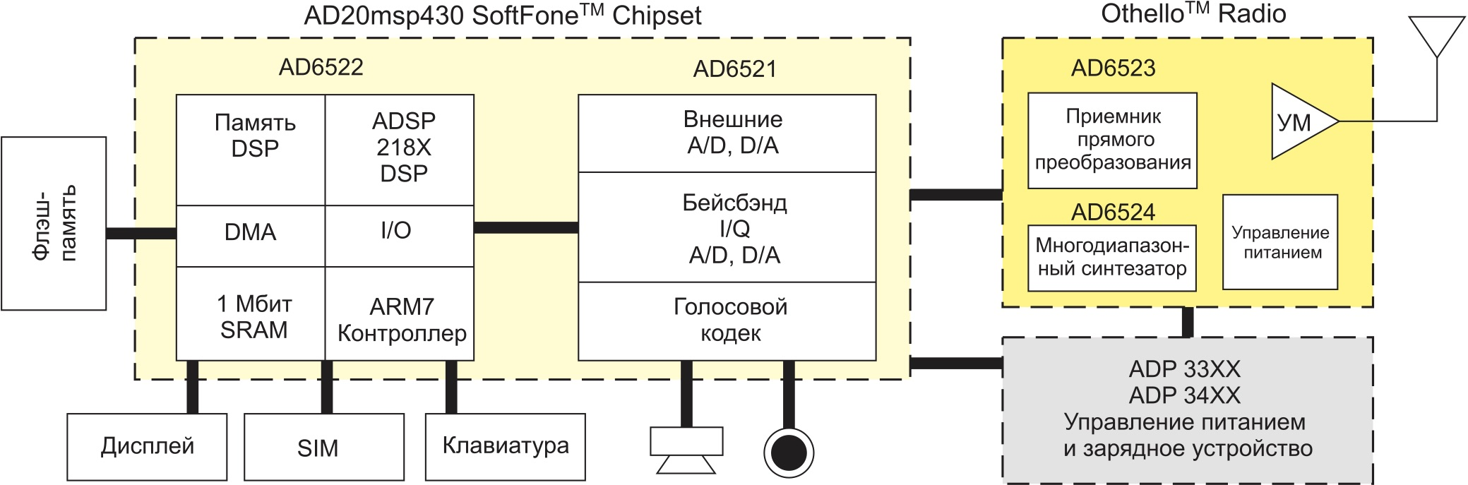 Блок-схема мобильного терминала AD20msp430/Othello
