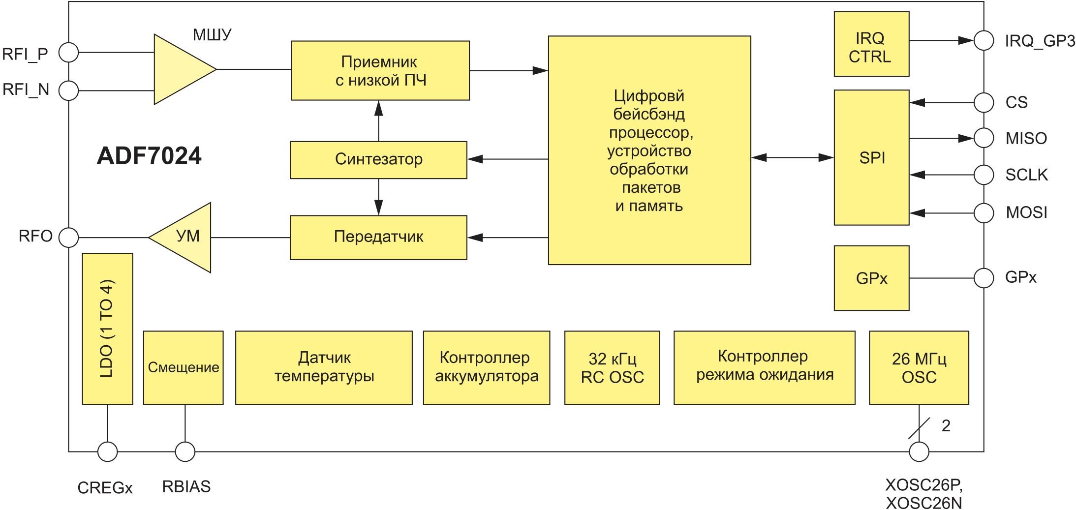 Структура микросхемы ADF7024