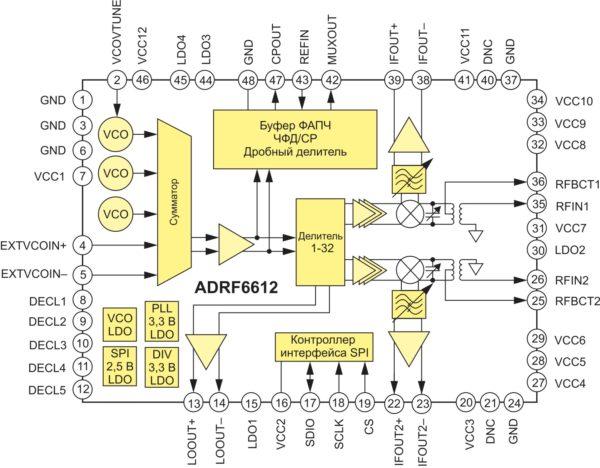 Структура микросхемы ADRF6612