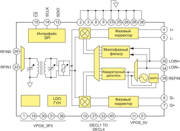 Структура микросхемы ADRF6820