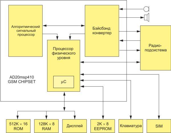 Блок-схема сотового телефона на базе чипсете AD20msp410