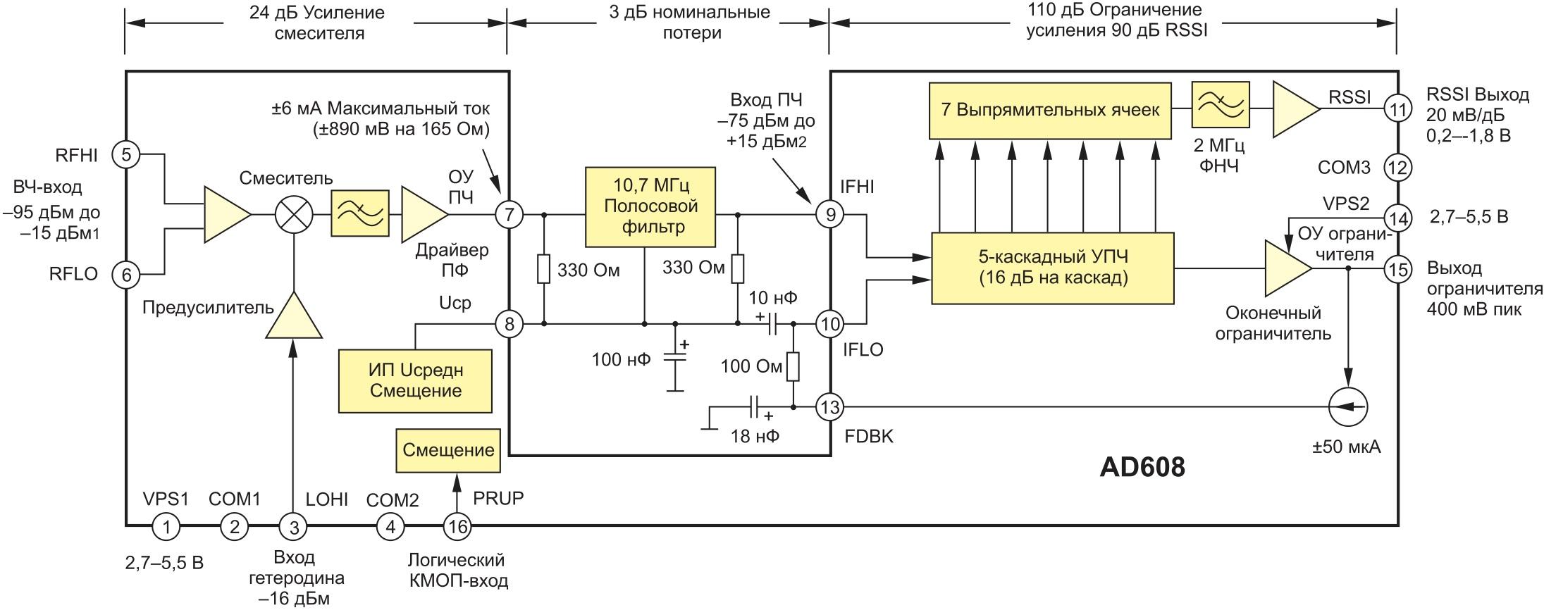 Структура микросхемы AD608