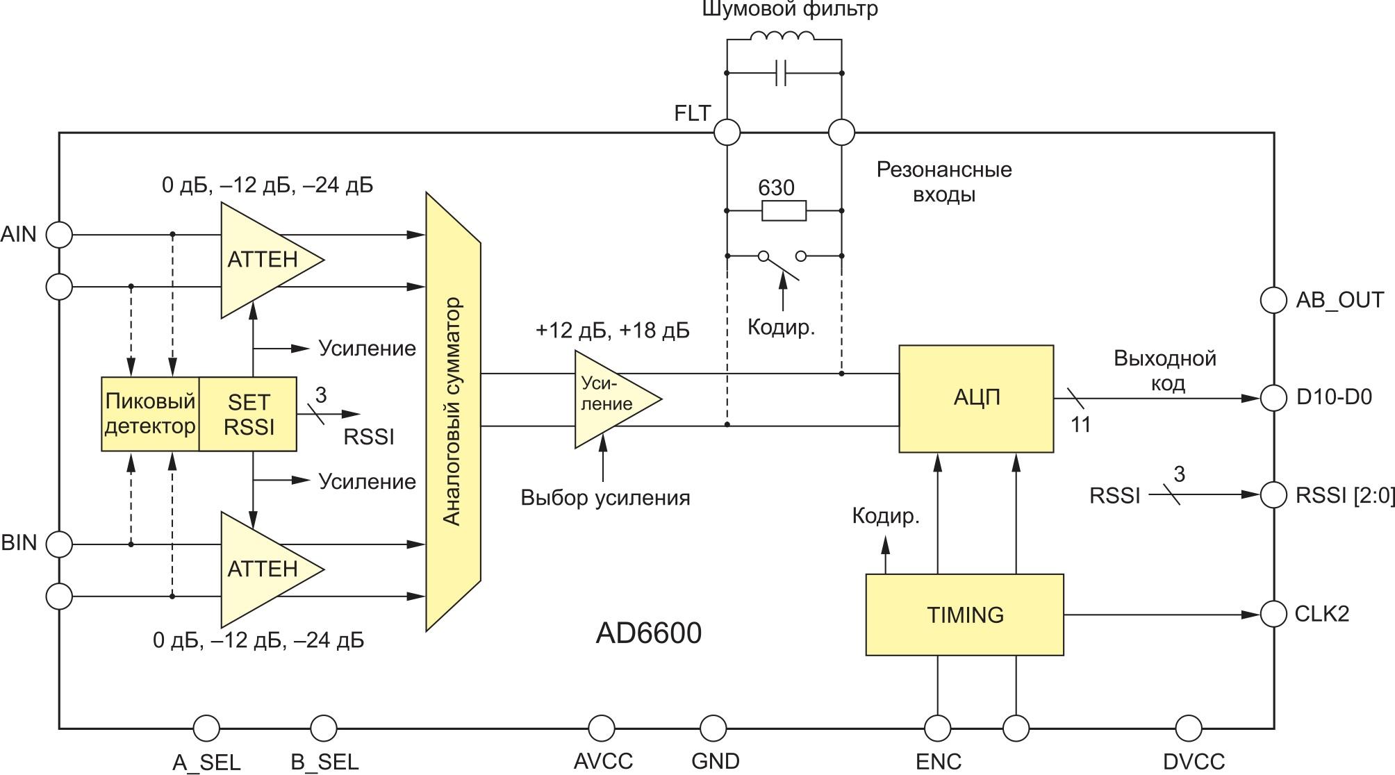 Структура микросхемы AD6600