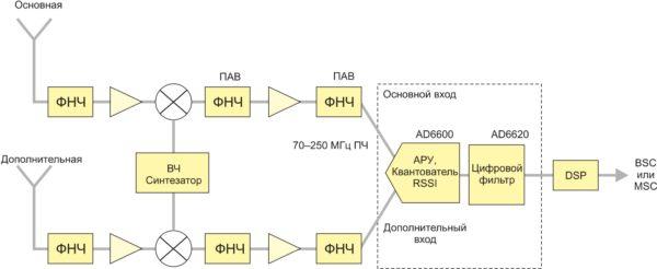 Блок-схема базовой станции