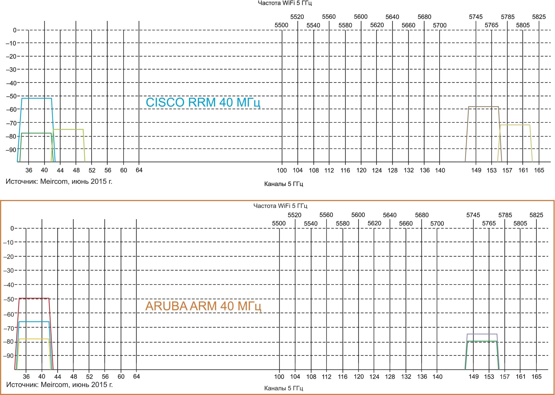 Выбор канала 40 МГц, визуальное представление: а) Cisco; б) Aruba