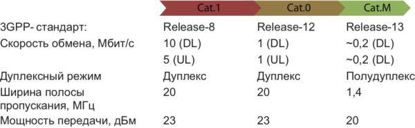 Сравнение категорий LTE Cat.1, Cat.0, Cat.M