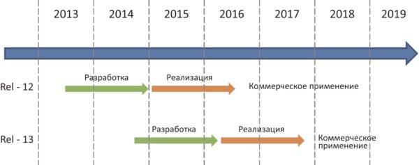 Сроки реализации 3GPP Release-12, Release-13