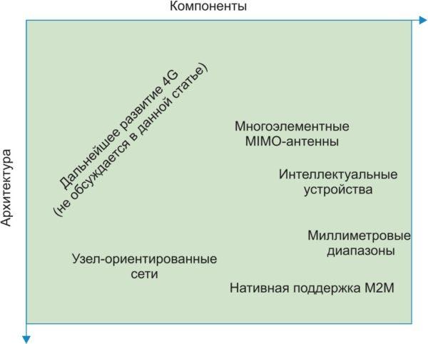 Прорывные технологии 5G, классифицированные в соответствии с моделью Хендерсона — Кларка
