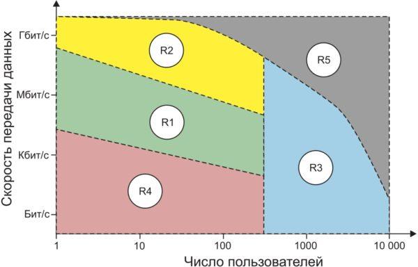 Рабочие зоны с точки зрения скорости передачи данных и количества населения