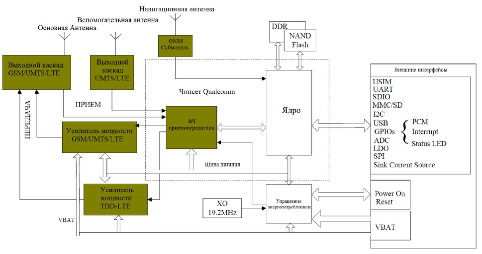 Функциональная схема модулей SIM7600E и SIM7600E-H