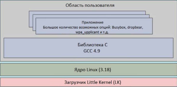 Внутренняя архитектура SIM7600E-H