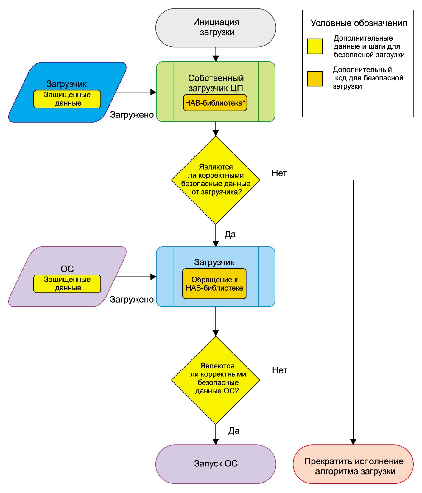 Процесс создания сертификата в Secure Boot